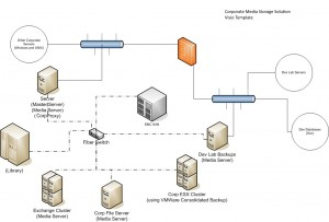 Corporate-visio-diagram-300x203