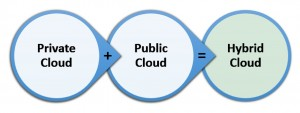 hybrid-cloud-information_150-300x113